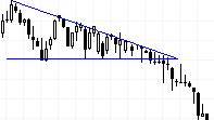 Csökkenő háromszög /Descending Triangle/