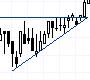 Emelkedő háromszög /Ascending Triangle/