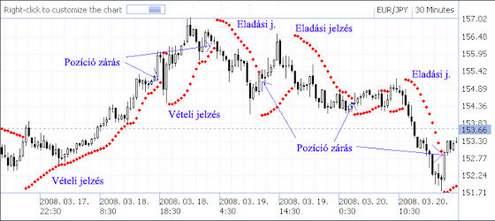 Parabolic SAR (Stop And Reversal)